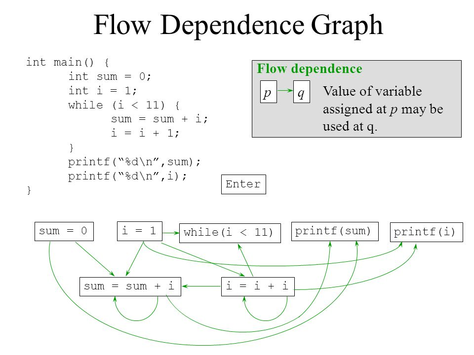 Flow Dependence Graph Flow dependence p q Value of variable