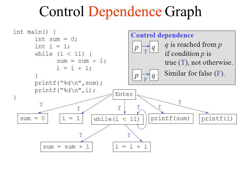 Control Dependence Graph