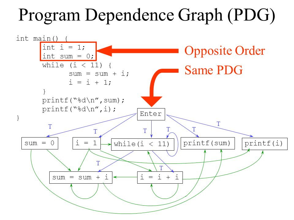 Program Dependence Graph (PDG)