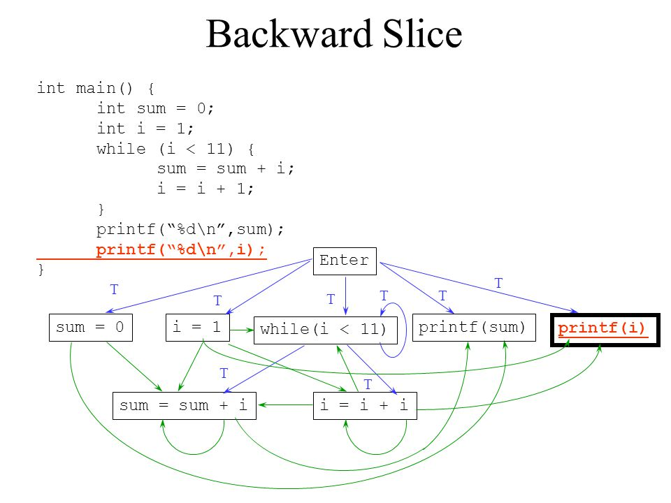 Backward Slice int main() { int sum = 0; int i = 1;