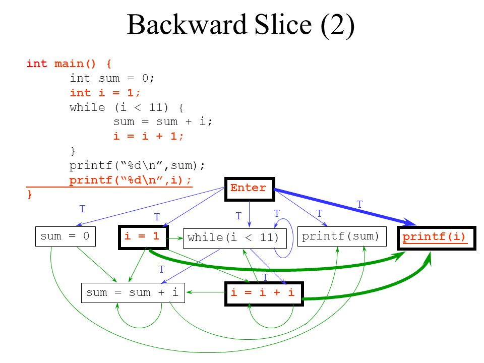 Backward Slice (2) int main() { int sum = 0; int i = 1;