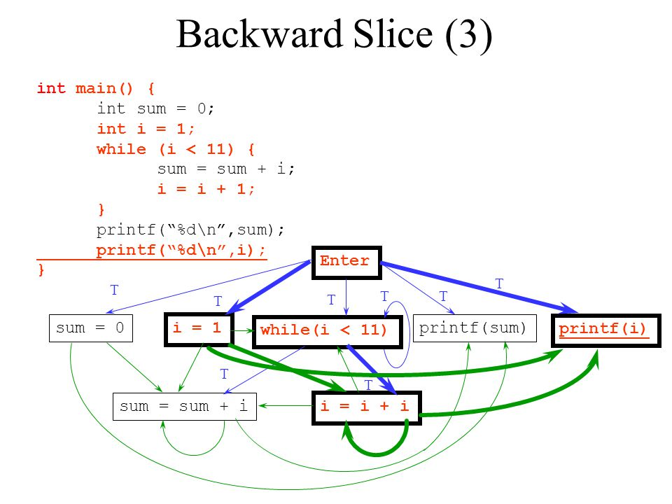 Backward Slice (3) int main() { int sum = 0; int i = 1;