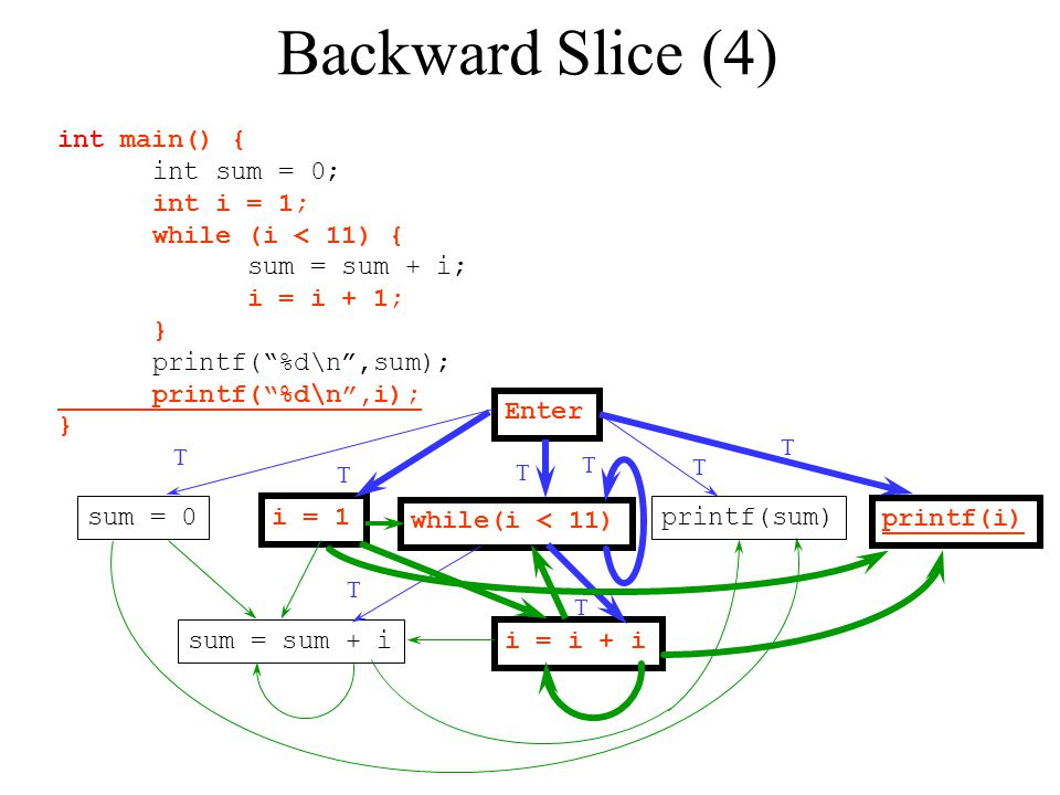 Backward Slice (4) int main() { int sum = 0; int i = 1;