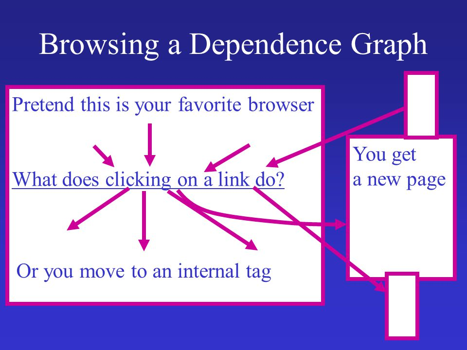 Browsing a Dependence Graph