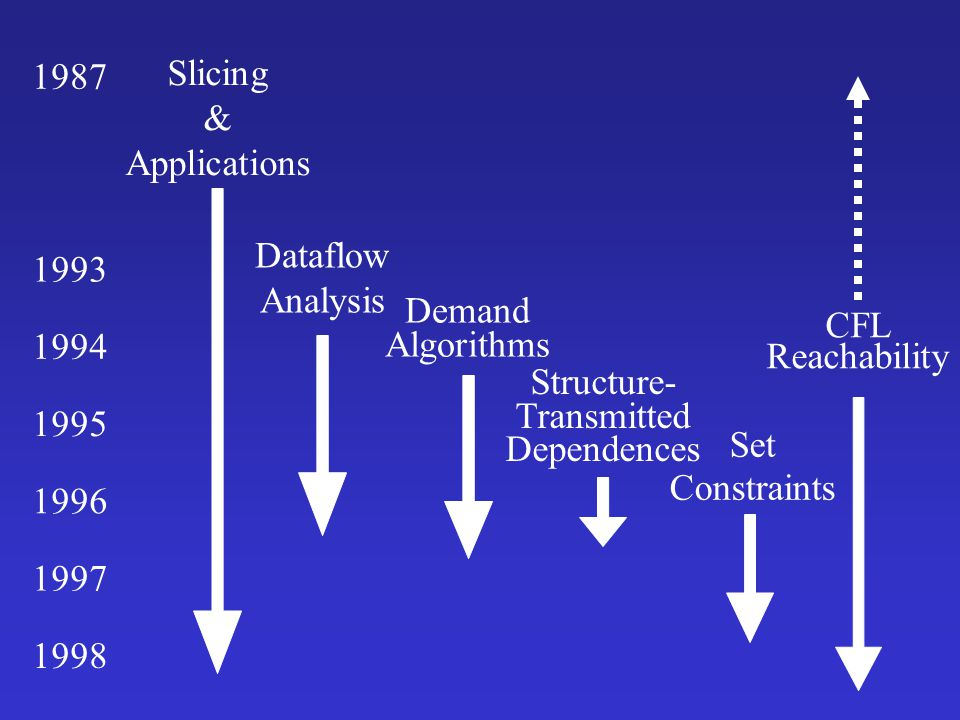 1987 Slicing. & Applications. CFL. Reachability. 1993. Dataflow. Analysis. Demand. Algorithms.