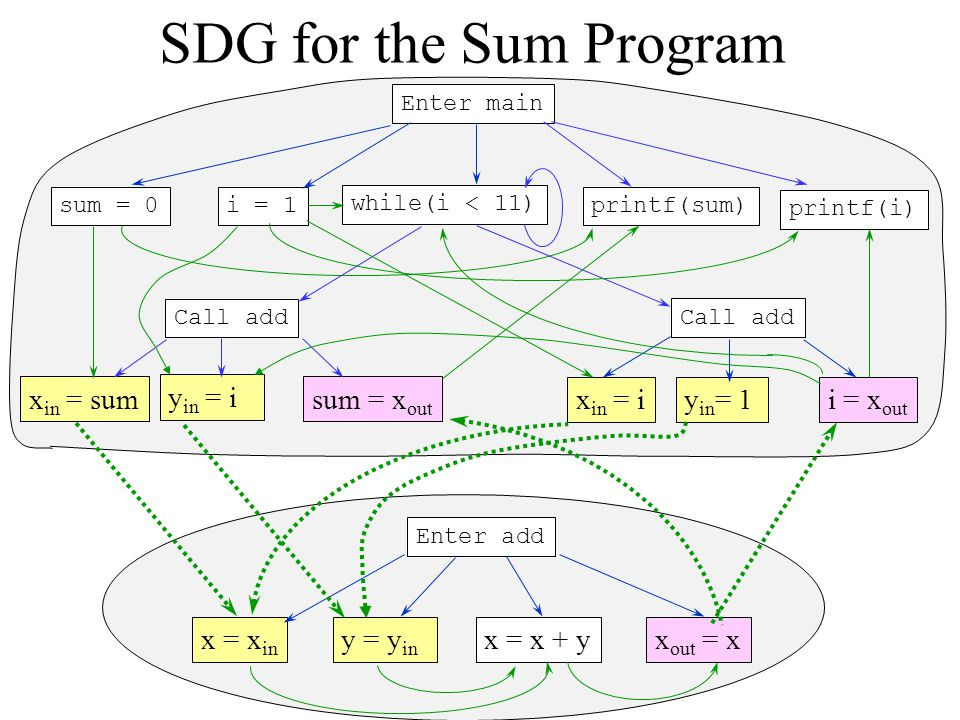 SDG for the Sum Program xin = sum yin = i sum = xout xin = i yin= 1