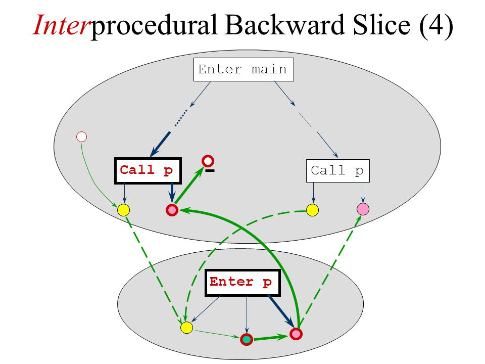 Interprocedural Backward Slice (4)