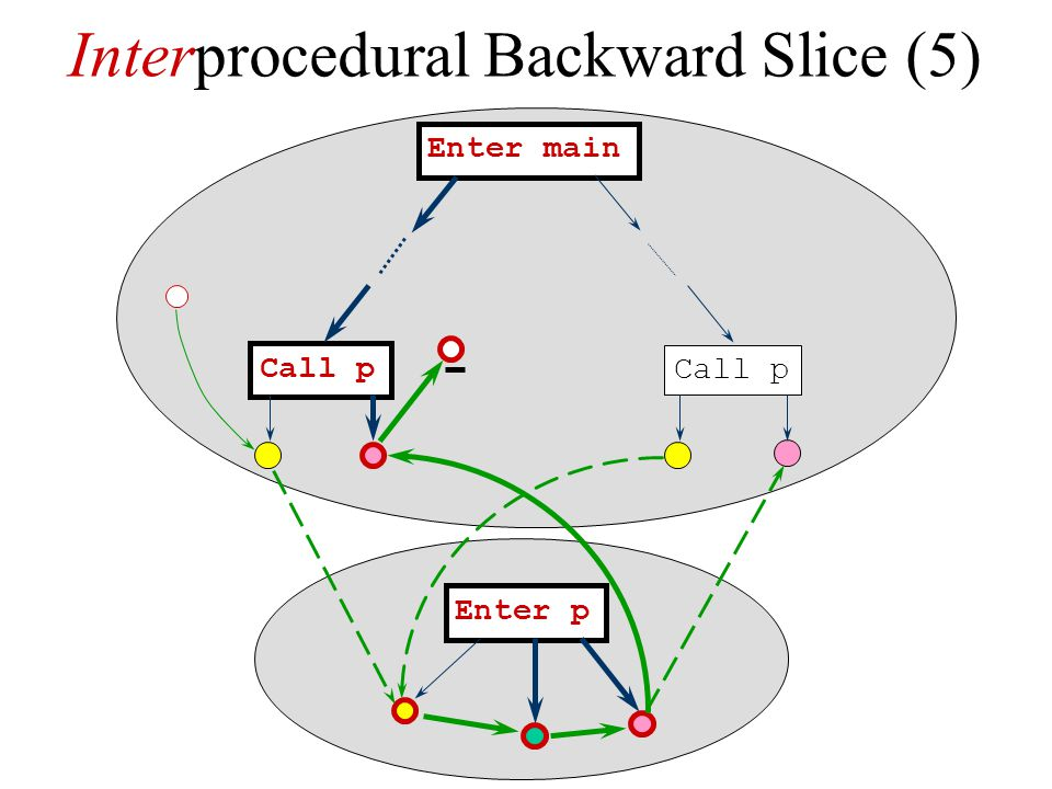 Interprocedural Backward Slice (5)