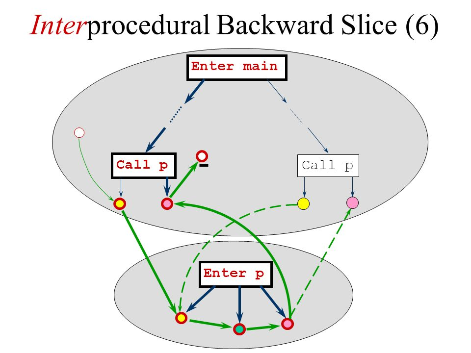 Interprocedural Backward Slice (6)