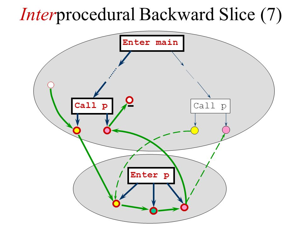 Interprocedural Backward Slice (7)
