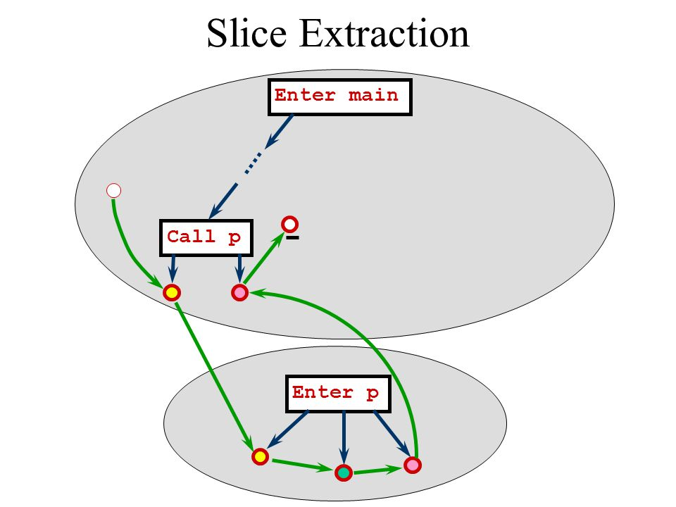 Slice Extraction Enter main Call p Enter p