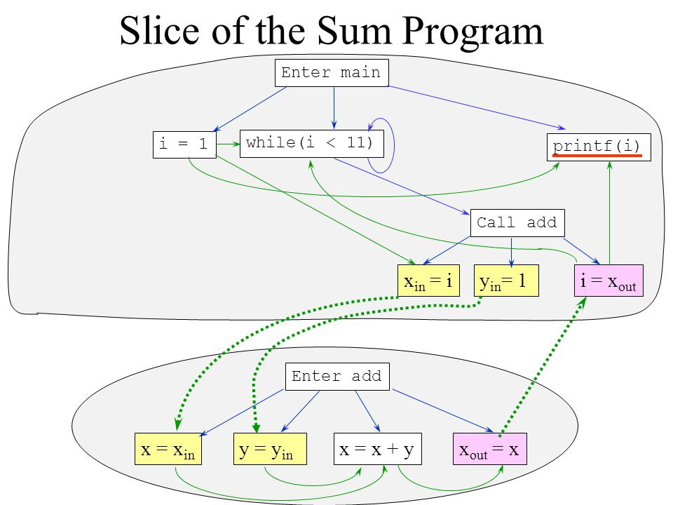 Slice of the Sum Program