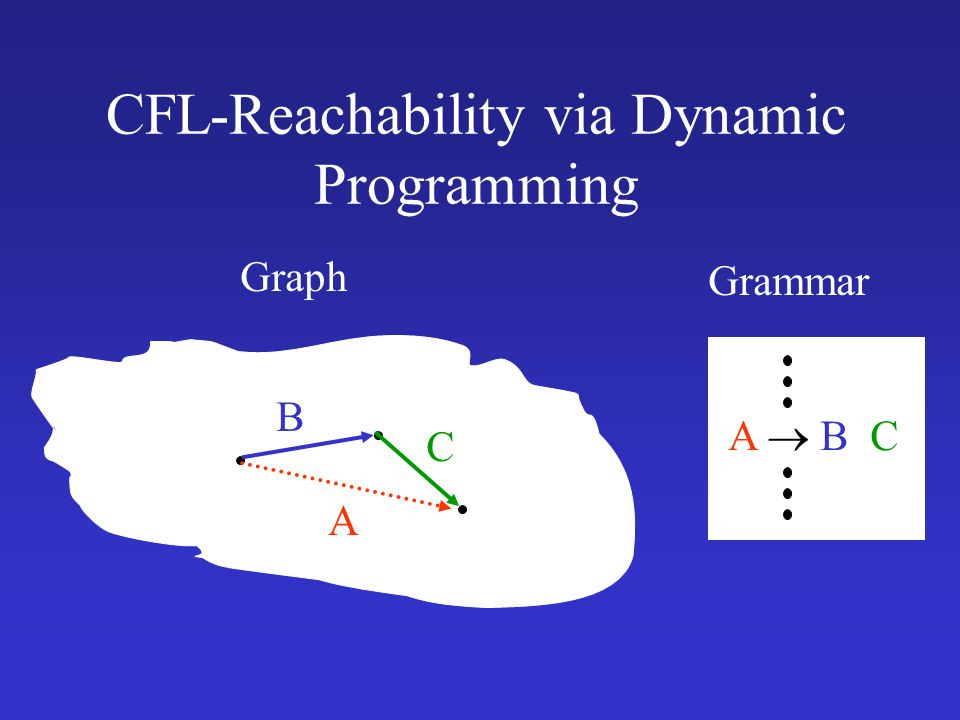 CFL-Reachability via Dynamic Programming