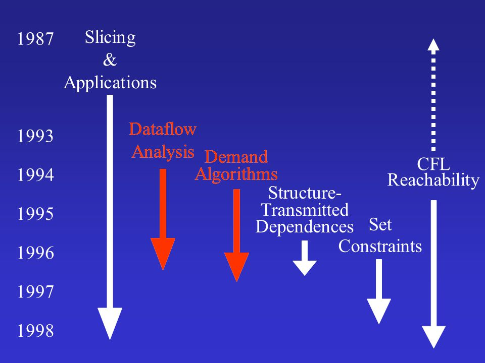1987 Slicing. & Applications. CFL. Reachability. 1993. Dataflow. Analysis. Dataflow. Analysis.