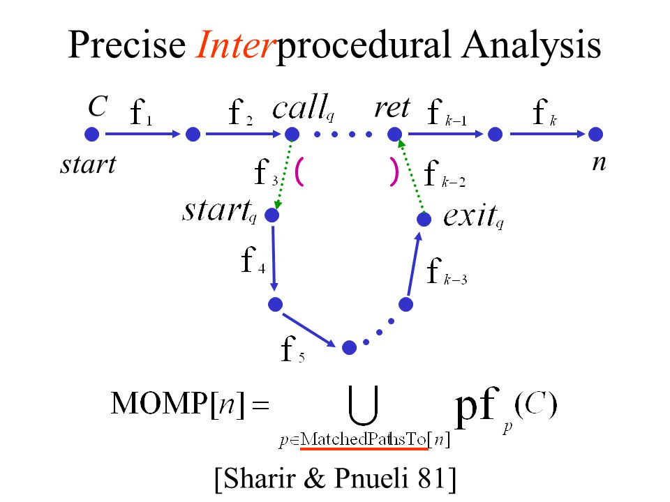 Precise Interprocedural Analysis
