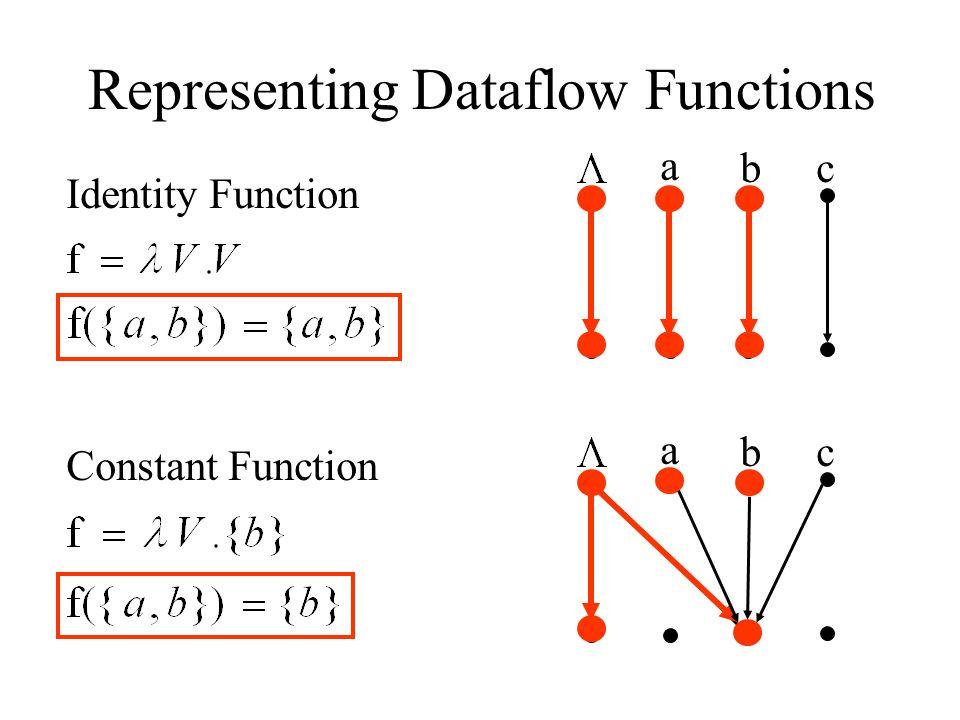 Representing Dataflow Functions