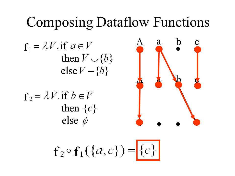 Composing Dataflow Functions
