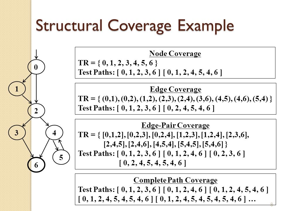 Structural Coverage Example