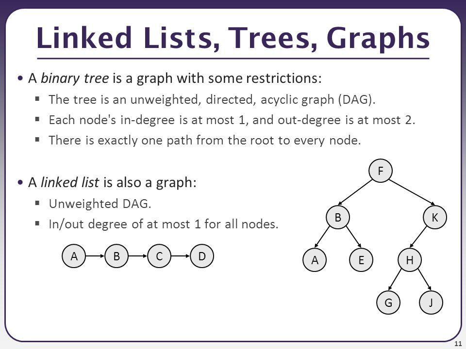 Linked Lists, Trees, Graphs