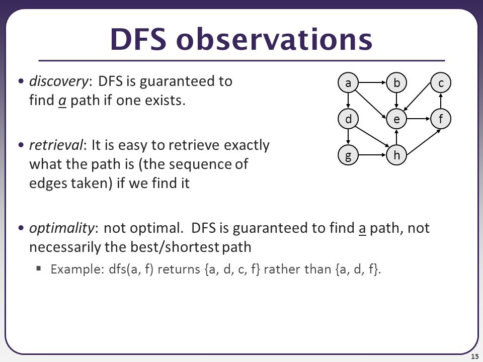 DFS observations discovery: DFS is guaranteed to find a path if one exists.