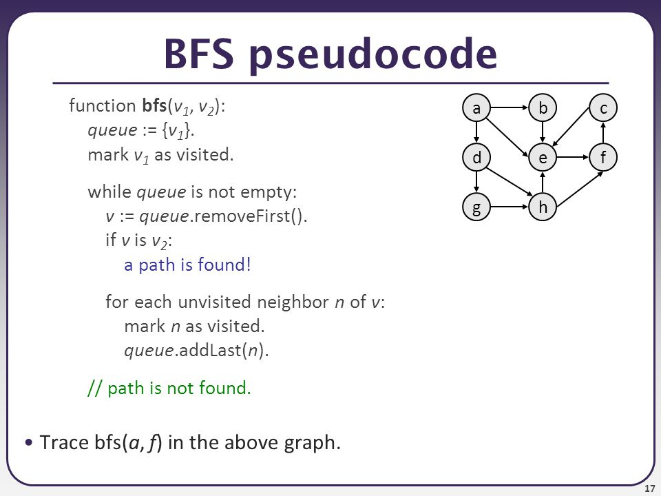 BFS pseudocode Trace bfs(a, f) in the above graph.