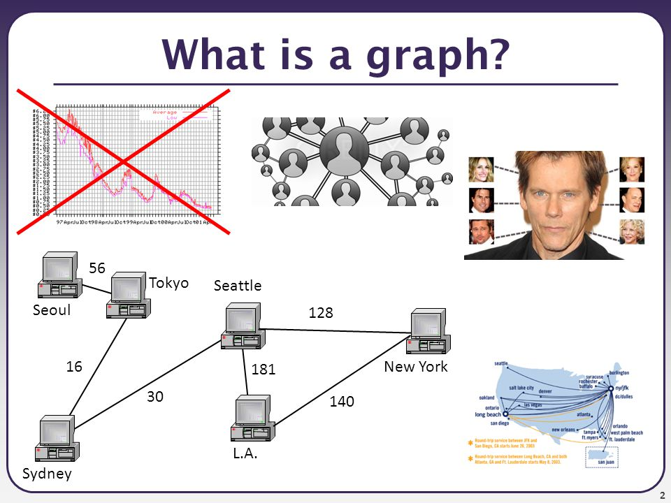 What is a graph 56 Tokyo Seattle Seoul 128 16 181 New York 30 140
