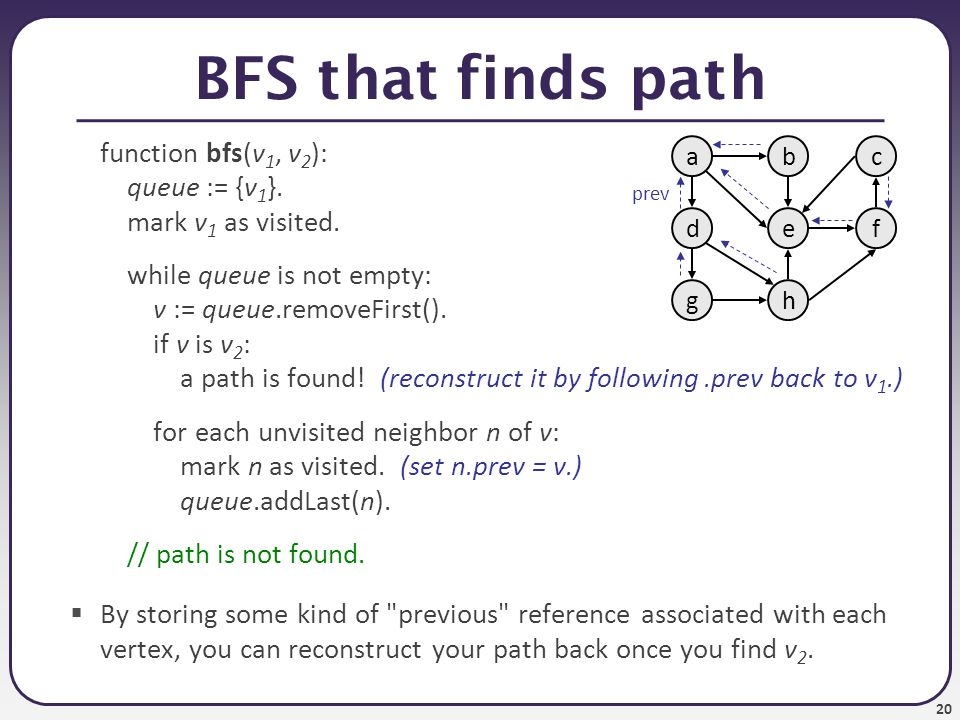 BFS that finds path function bfs(v1, v2): queue := {v1}.
