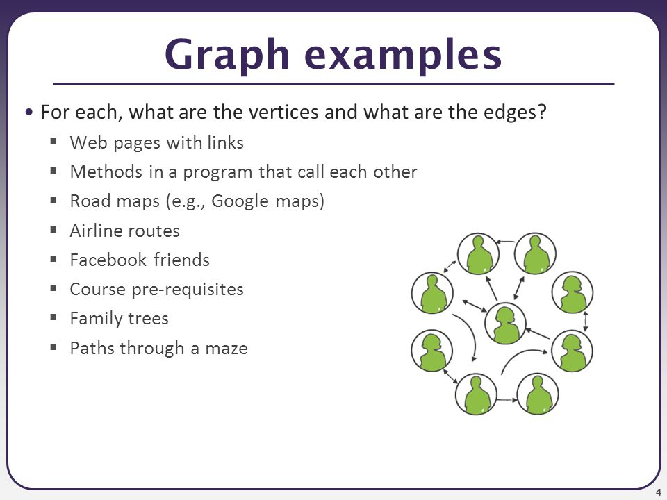 Graph examples For each, what are the vertices and what are the edges