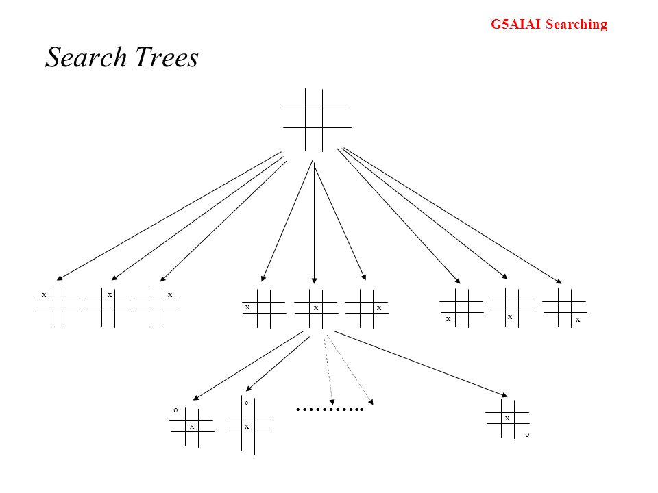 Search Trees x o ………..
