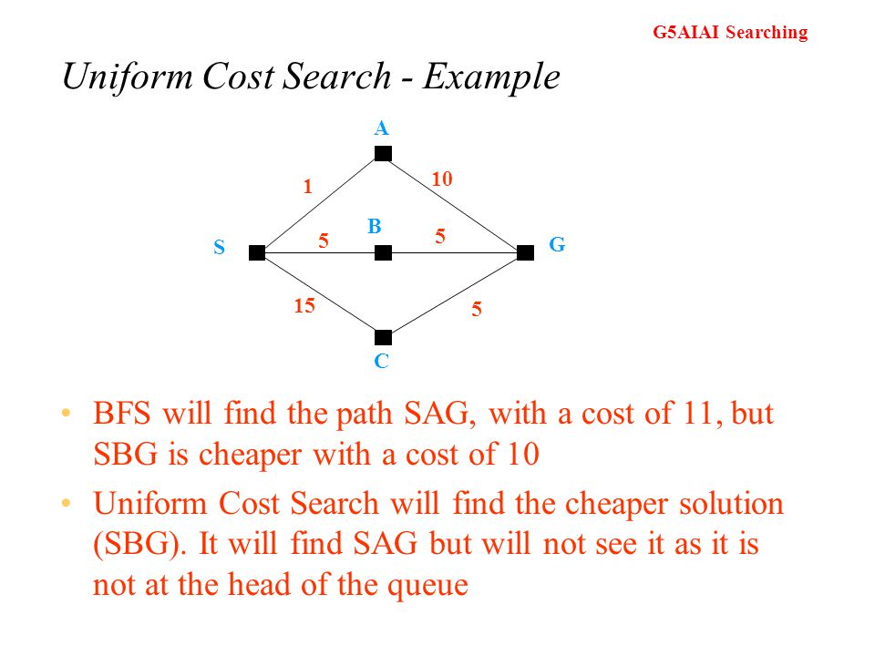 Uniform Cost Search - Example