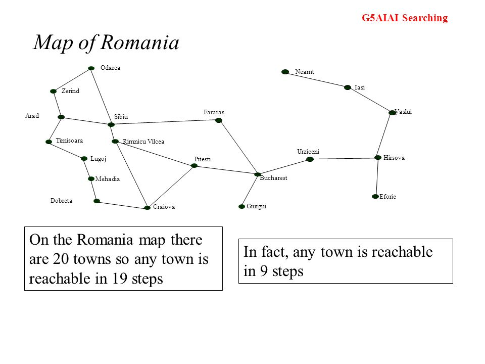 Map of Romania Bucharest. Zerind. Arad. Timisoara. Lugoj. Mehadia. Dobreta. Craiova. Rimnicu Vilcea.