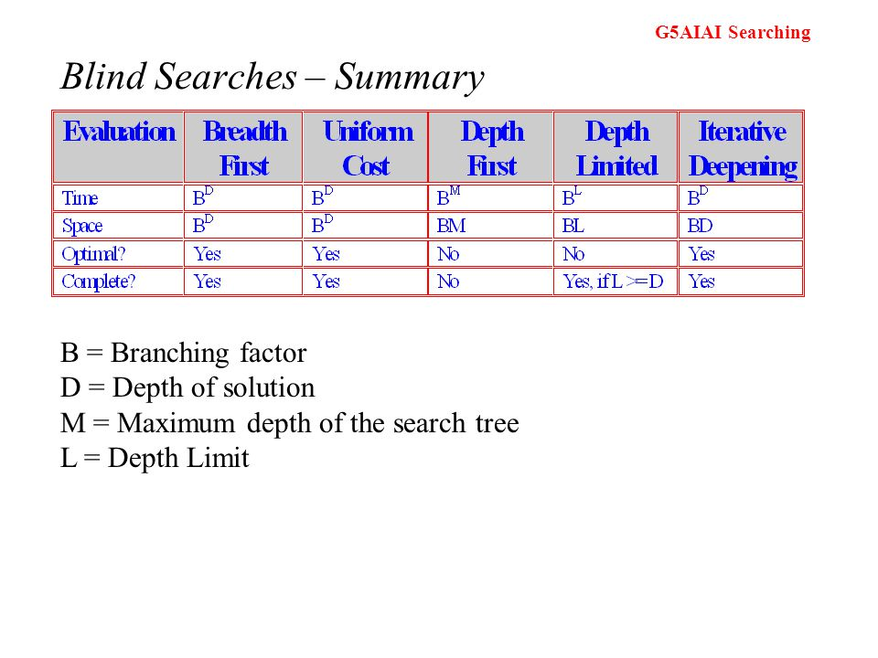 Blind Searches – Summary