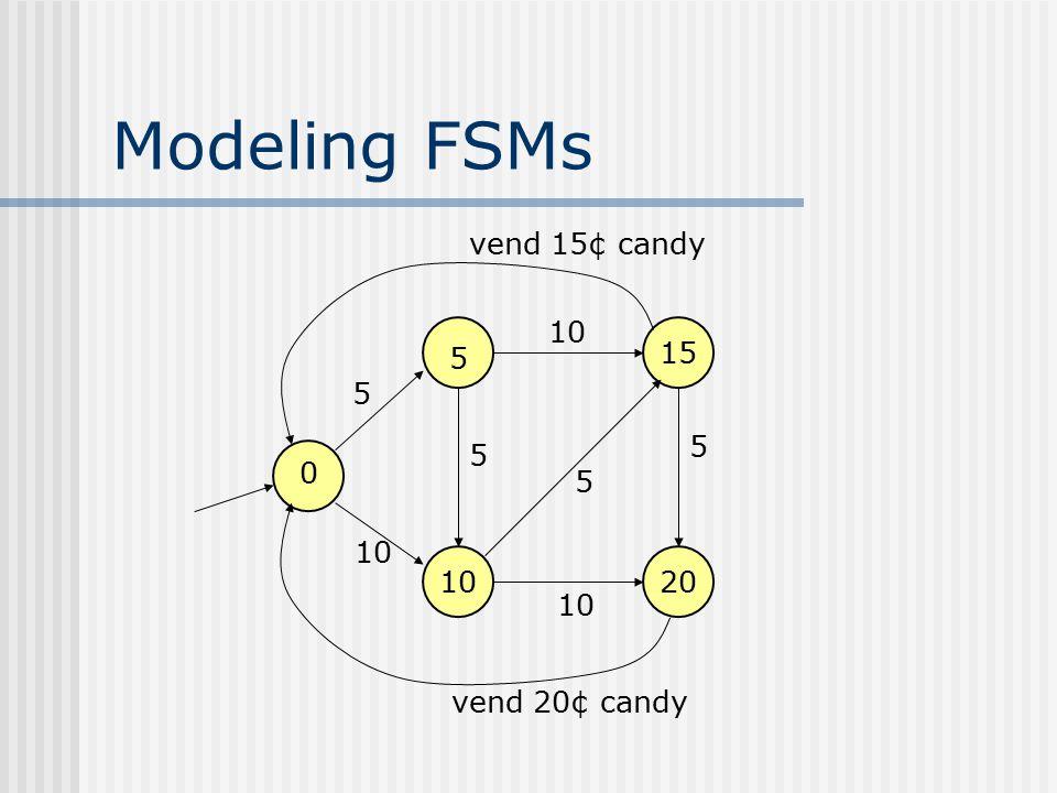Modeling FSMs vend 15¢ candy 10 15 5 5 5 5 5 10 10 20 10