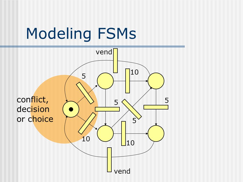 Modeling FSMs vend 10 5 conflict, decision or choice 5 5 5 10 10 vend
