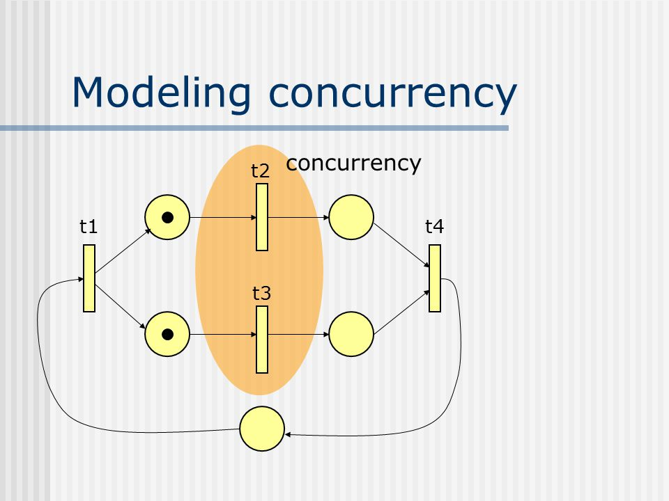 Modeling concurrency concurrency t2 t1 t4 t3