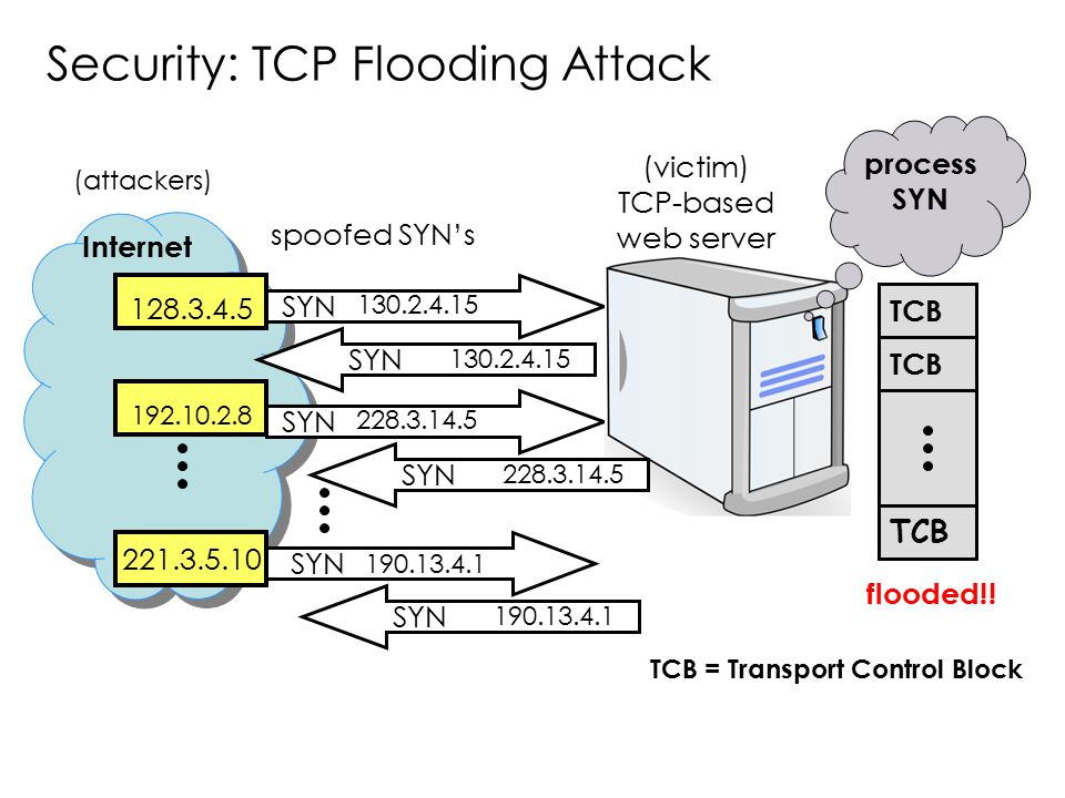 Security: TCP Flooding Attack