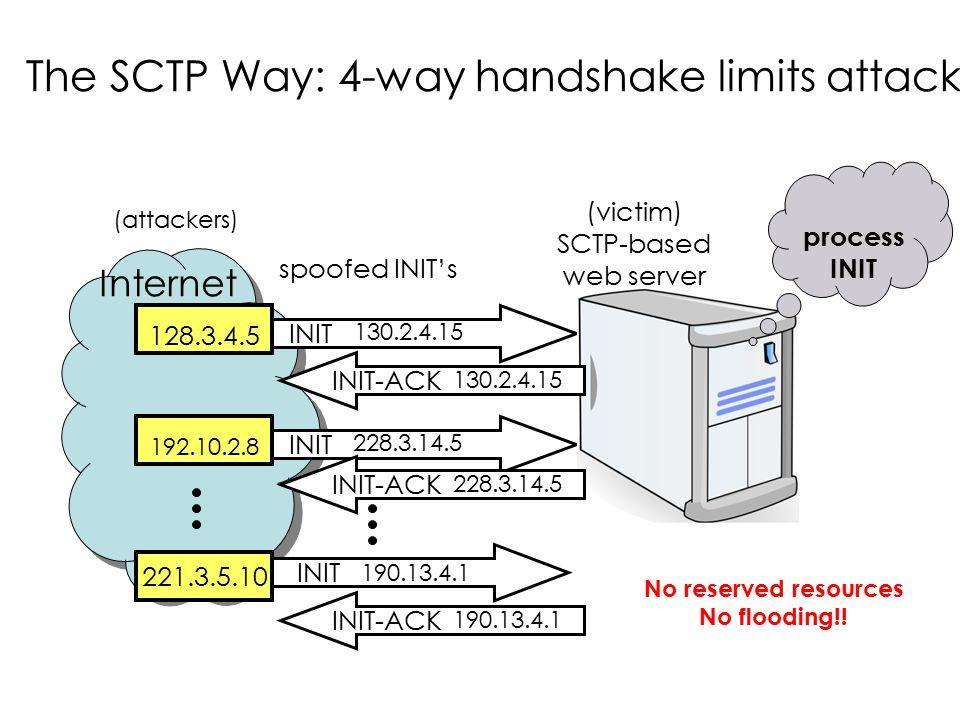 The SCTP Way: 4-way handshake limits attack