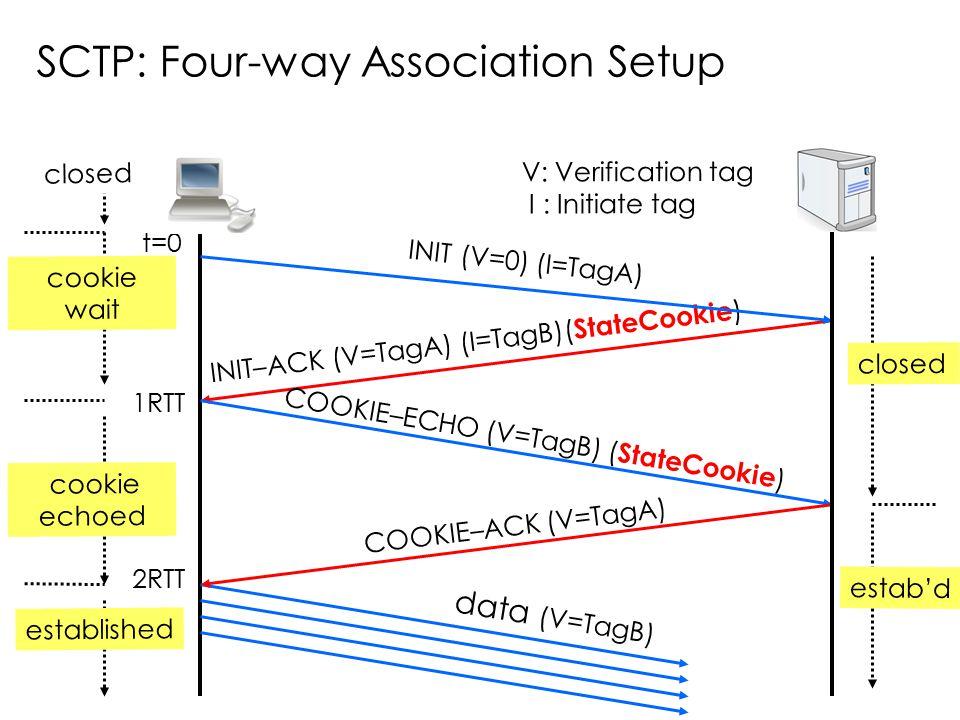 SCTP: Four-way Association Setup