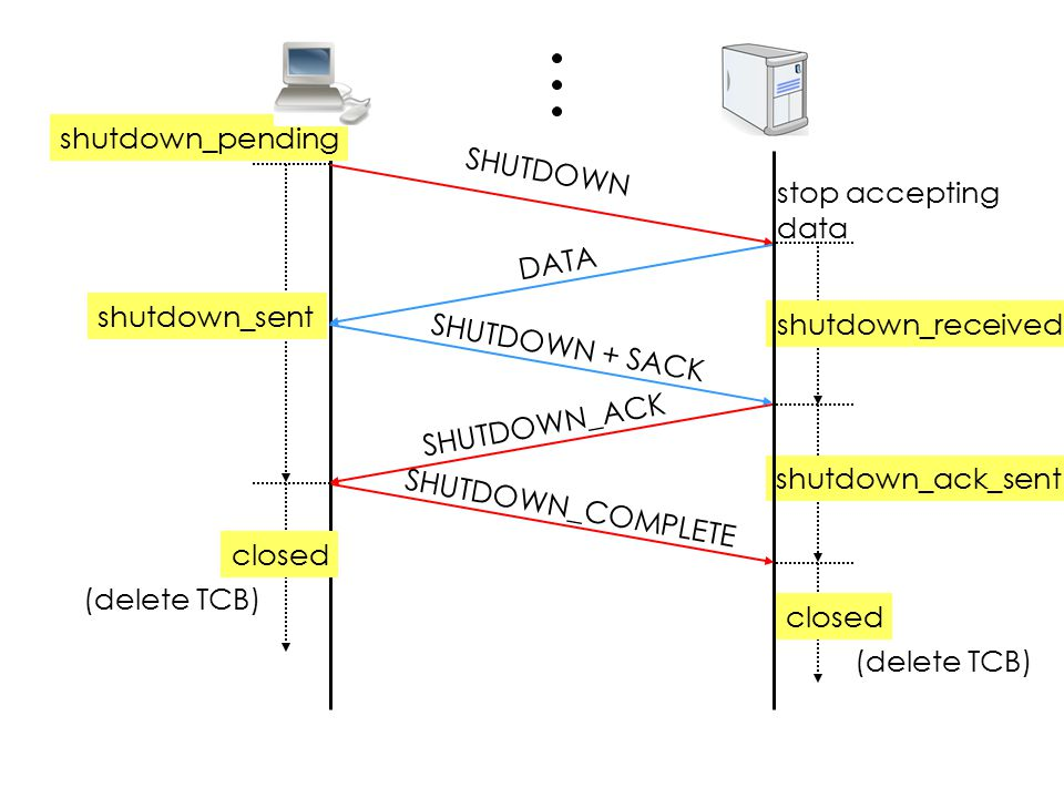 shutdown_pending SHUTDOWN stop accepting data DATA shutdown_sent