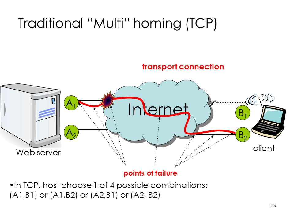 Traditional Multi homing (TCP)