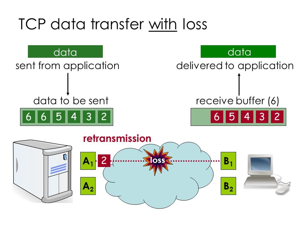 TCP data transfer with loss