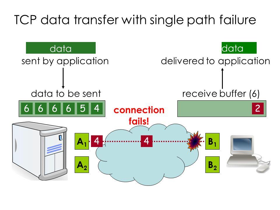 TCP data transfer with single path failure
