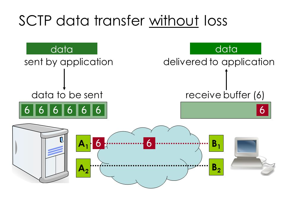 SCTP data transfer without loss