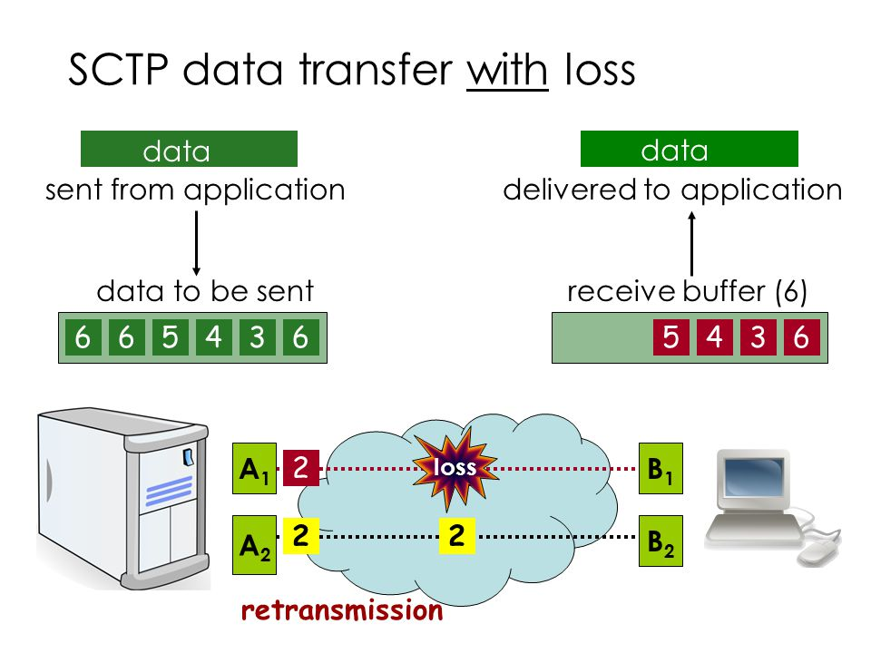 SCTP data transfer with loss