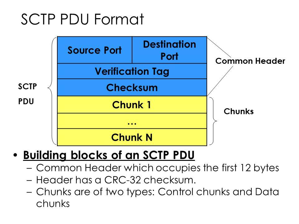 SCTP PDU Format Building blocks of an SCTP PDU Destination Port
