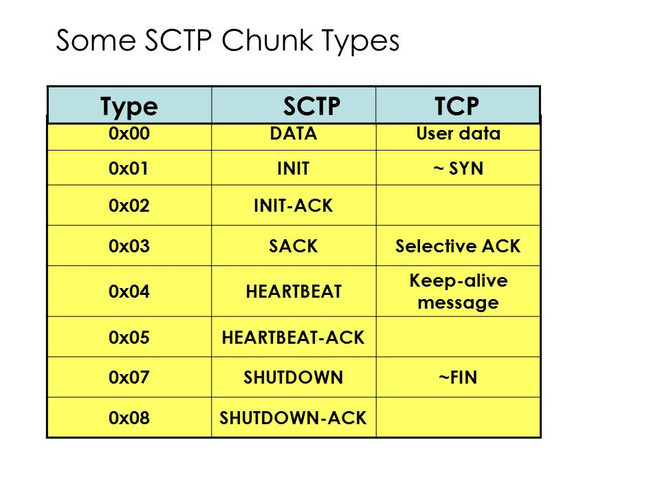 Some SCTP Chunk Types Type SCTP TCP 0x00 DATA User data 0x01 INIT