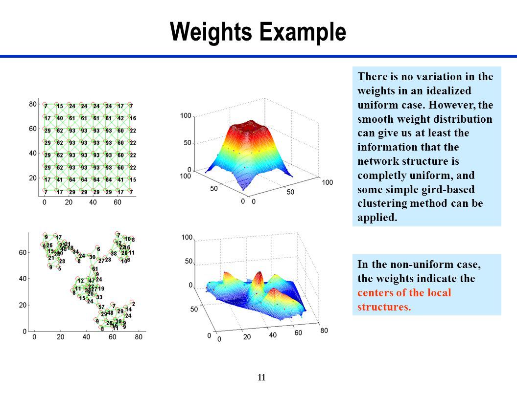 Weights Example