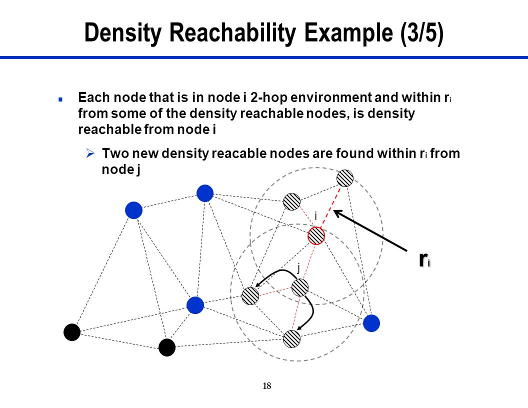 Density Reachability Example (3/5)