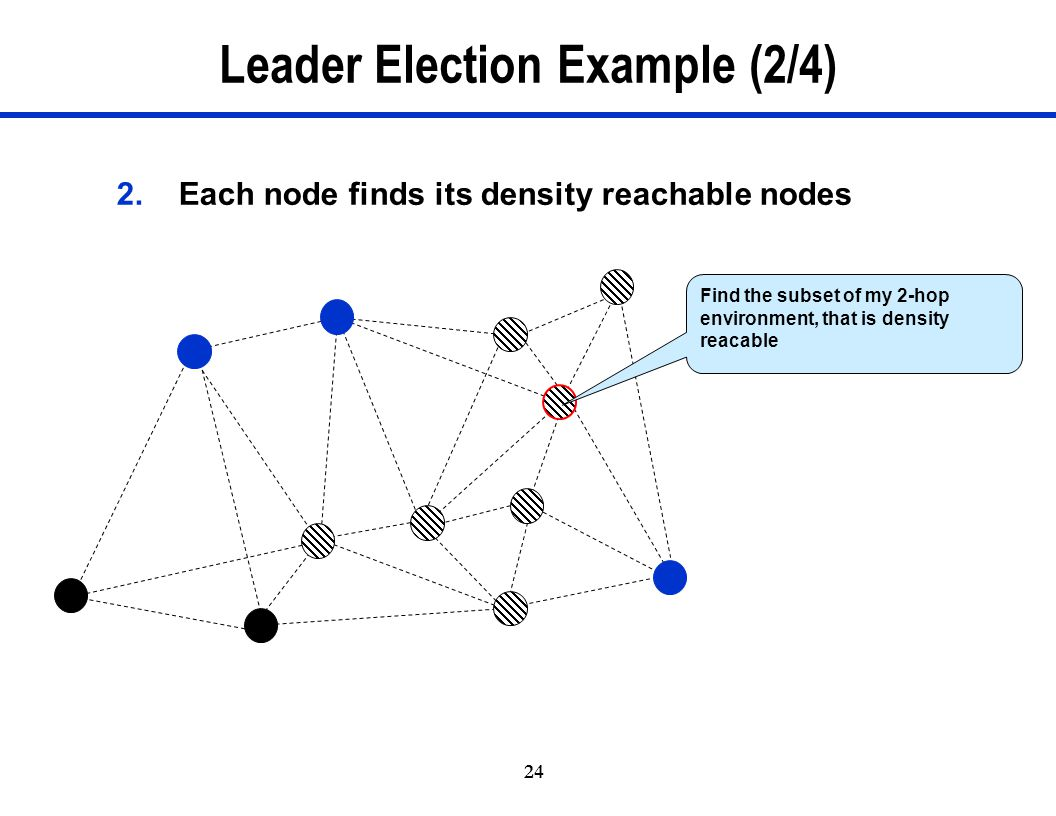 Leader Election Example (2/4)
