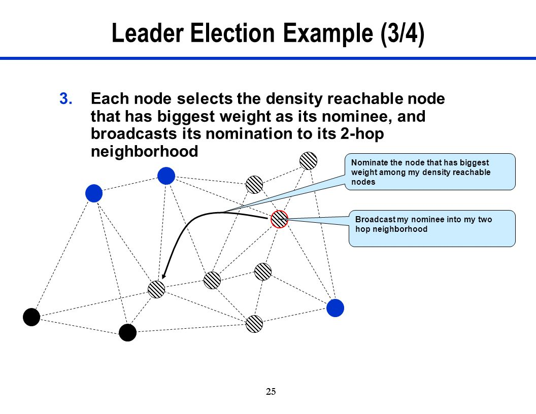 Leader Election Example (3/4)